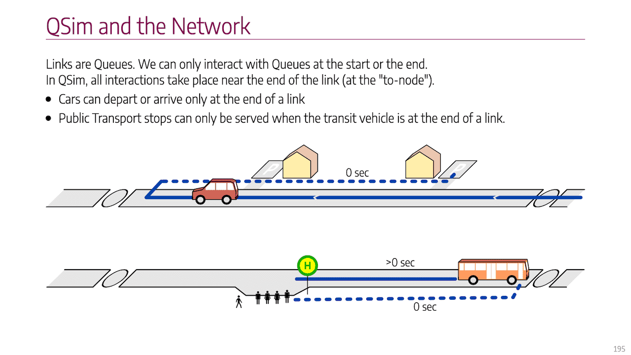 Example slide: QSim and the network